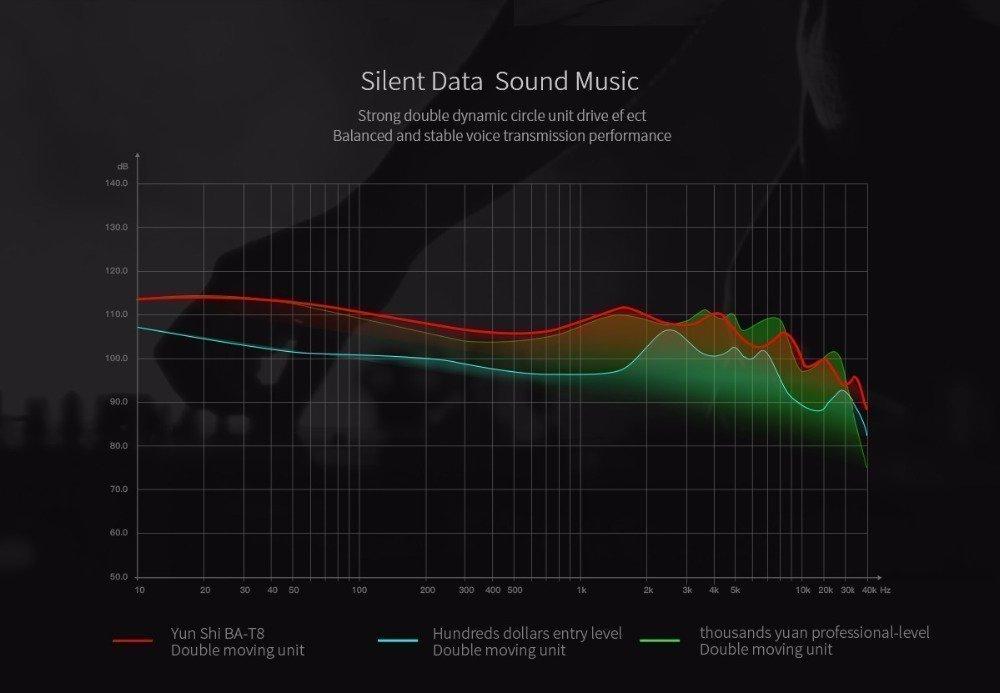 Uiisii Ba T8 Hifi Stereo Wired Earphone (5)