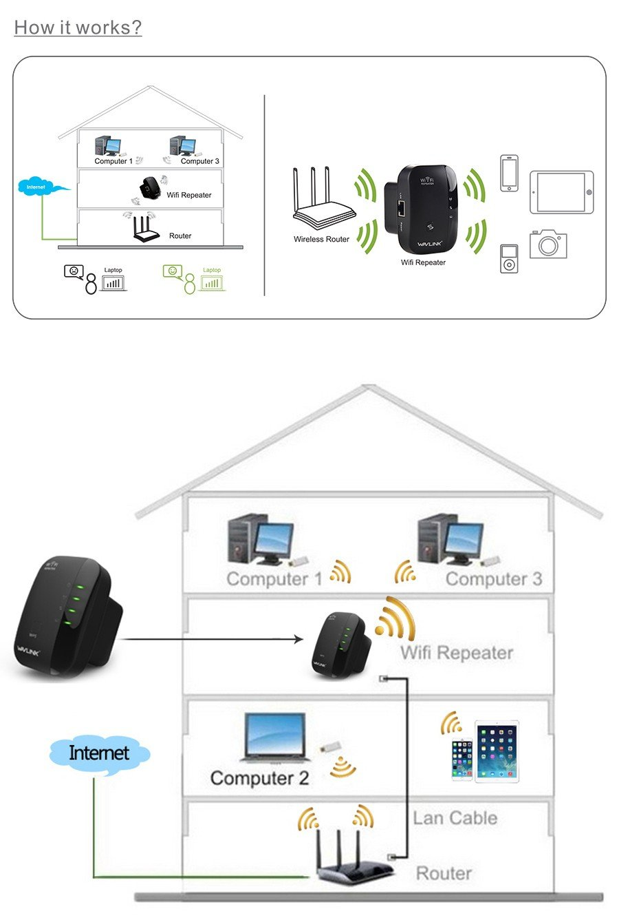 Wavlink N300 Wifi Repeater & Router (8)