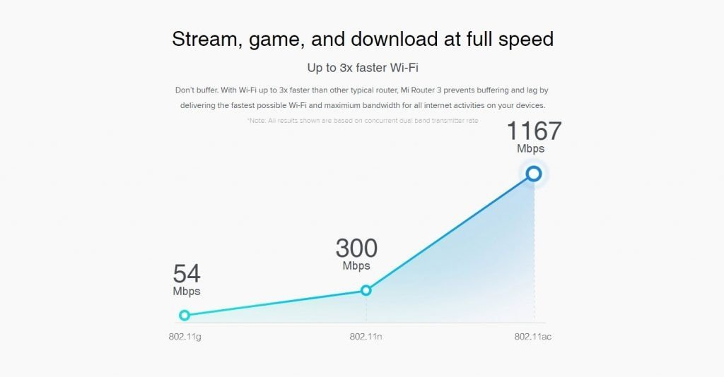 Xiaomi Mi Wifi Router 3 (1)