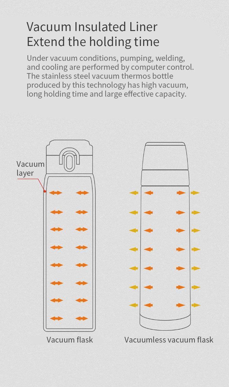 Xiaomi Viomi 460ml Stainless Steel Vacuum Cup (6)