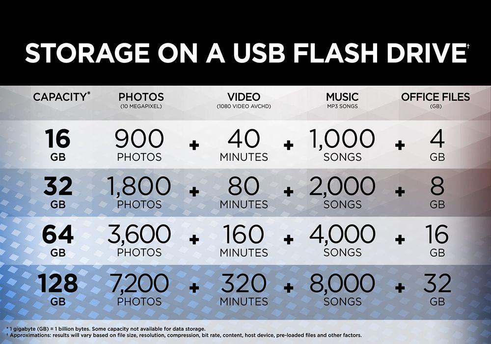 Sandisk Ultra Dual Drive Usb Type C (2)
