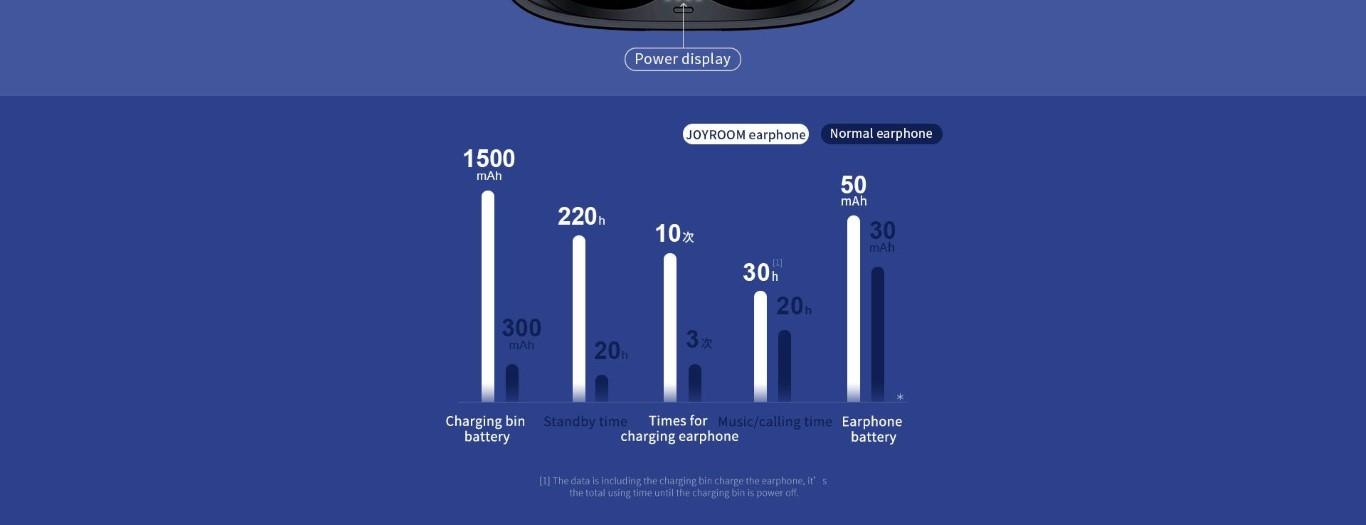 Joyroom Jr T05 Tws Bluetooth Earphones With Charging Box (9)