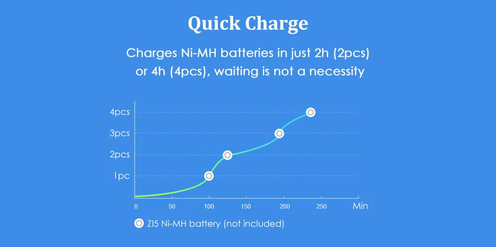 Xiaomi Zmi Zi5 Zi7 Aa Aaa Ni Mh Usb Battery Charger (2)