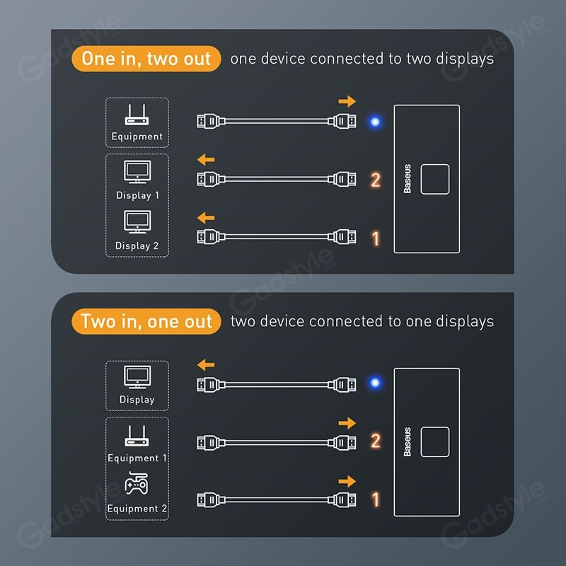 Baseus Hdmi Splitter 4k Hdmi Switch Adapter Hdmi Switcher (2)