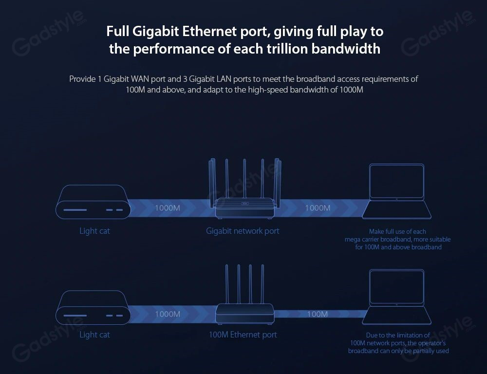 Xiaomi Mi Aiot Ac2350 Wireless Router (6)