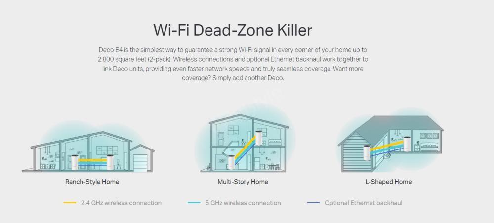 Tp Link Deco E4 Ac1200 Whole Home Mesh Wi Fi System (5)