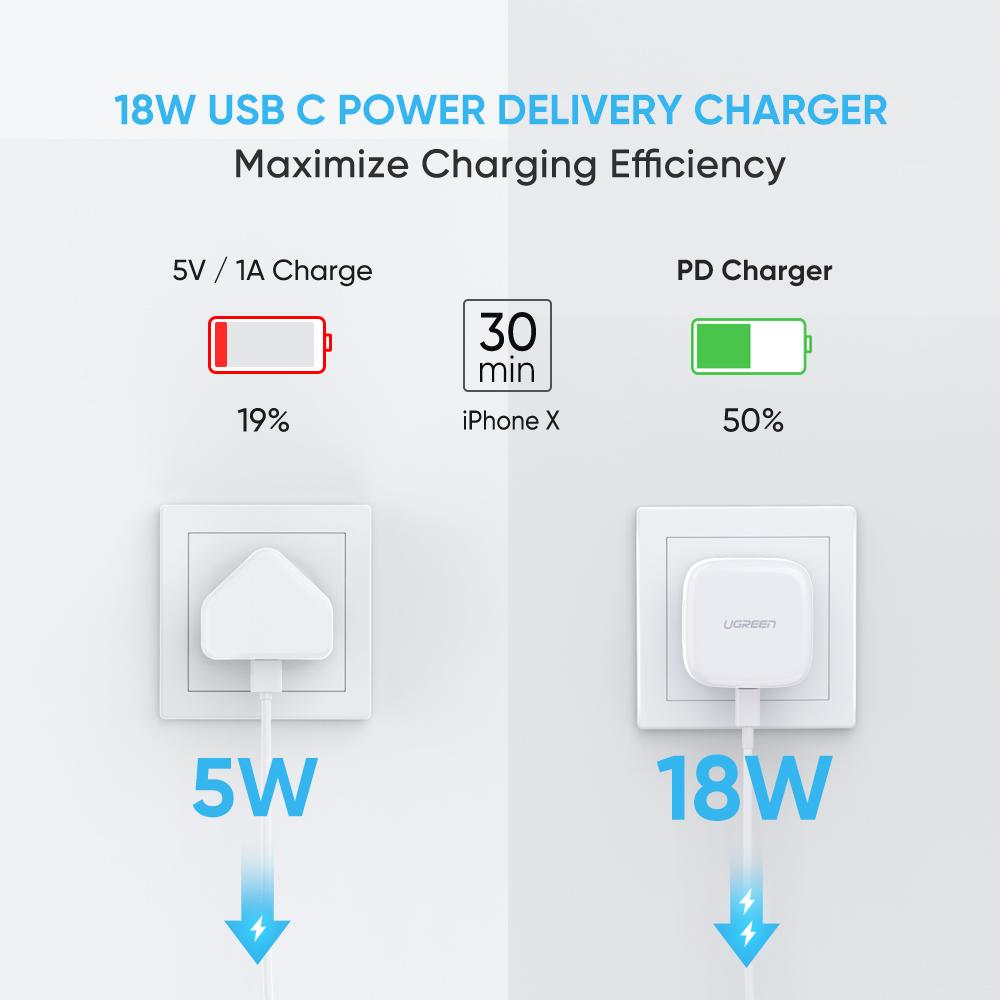 Ugreen 18w Pd Usb C Charger (1)